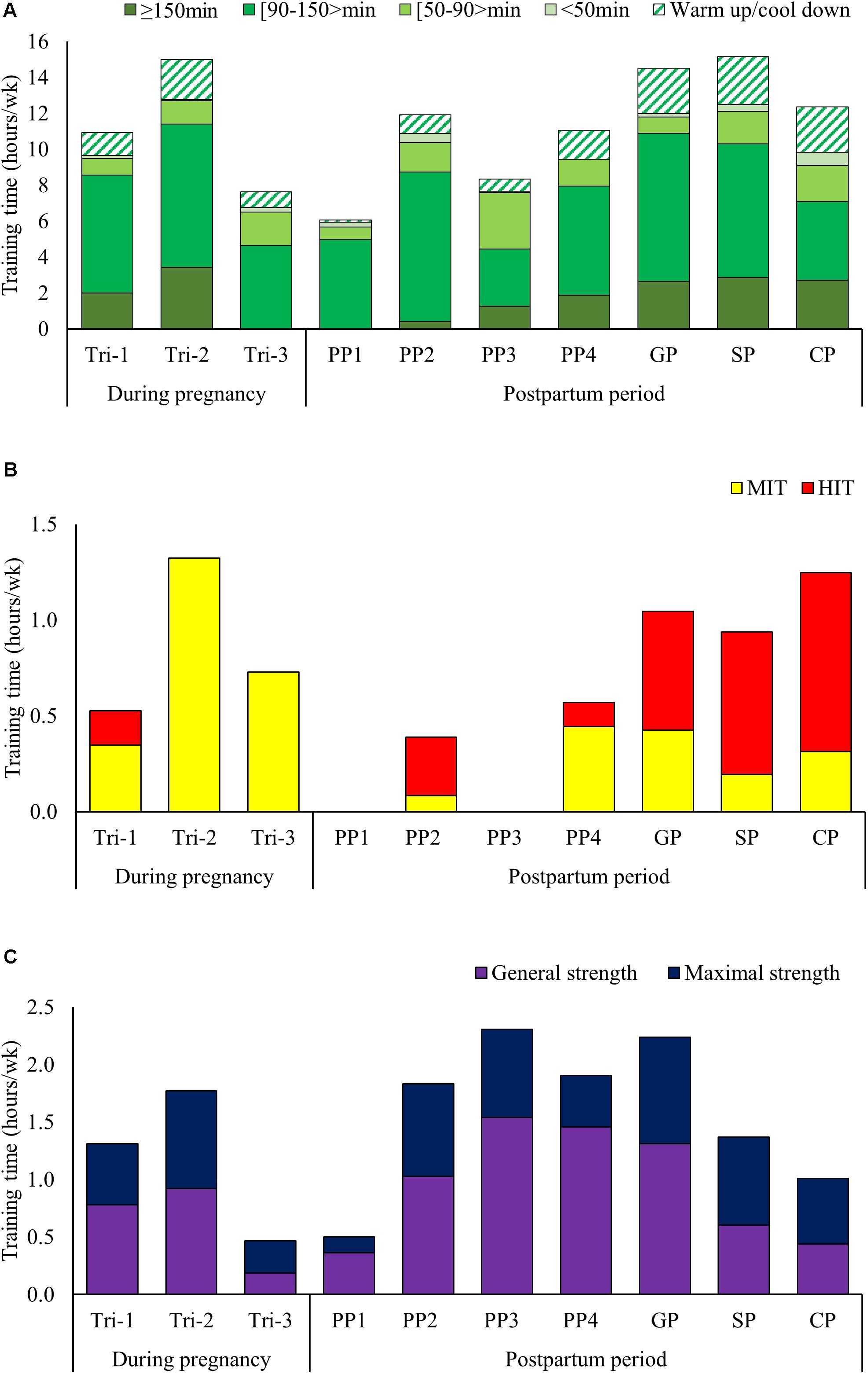 Frontiers | Training Characteristics During Pregnancy and