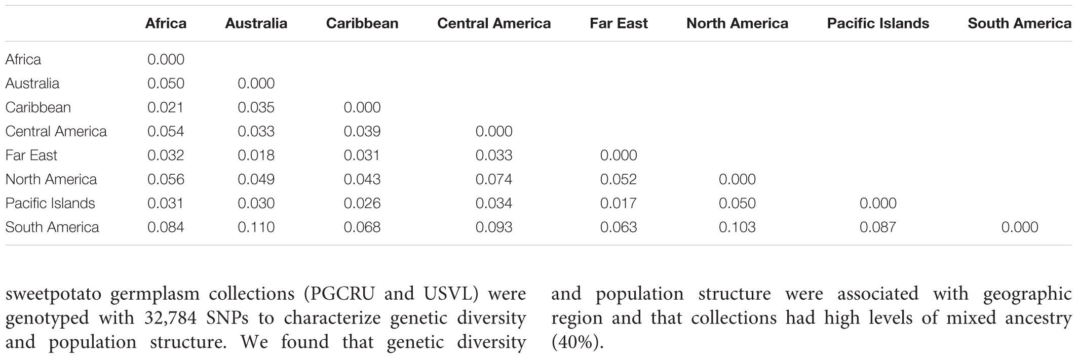 Frontiers | Genetic Diversity and Population Structure of the USDA