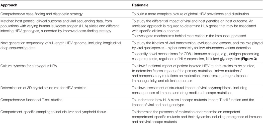 Frontiers | Hepatitis B Virus Adaptation to the CD8+ T Cell Response