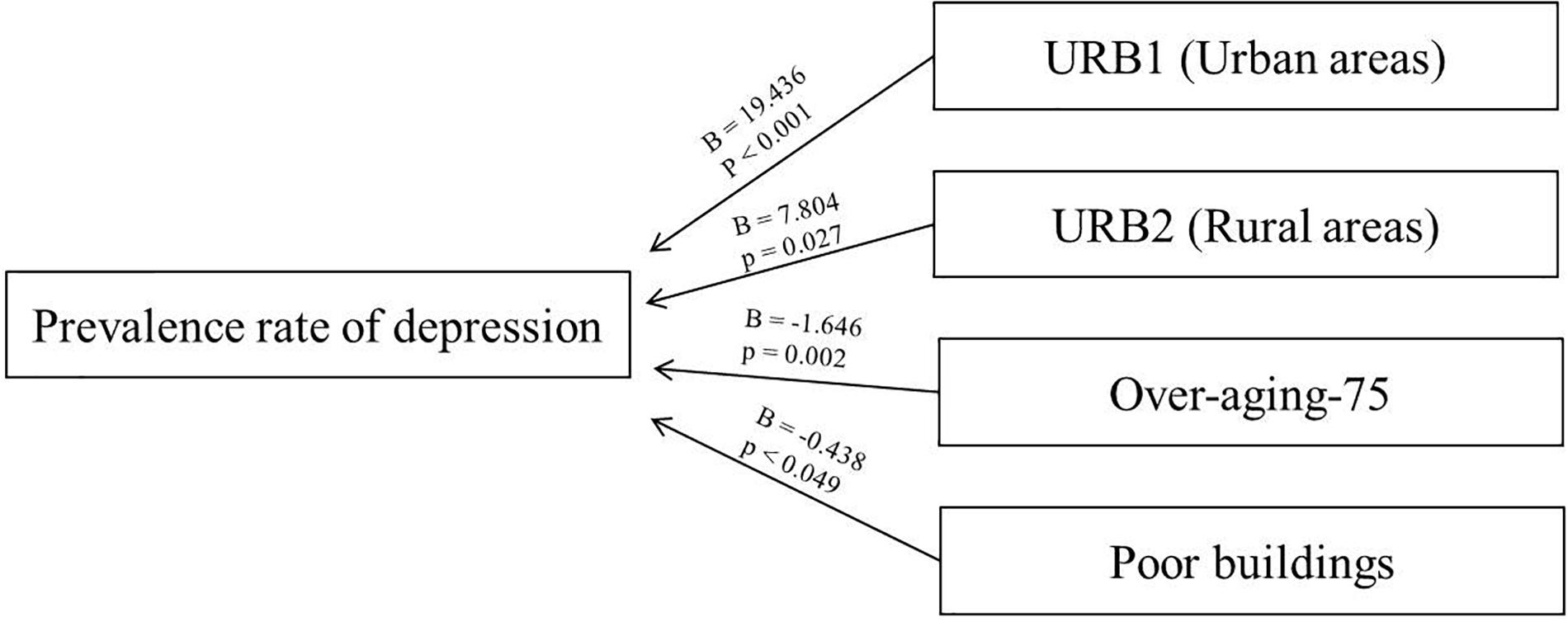 Frontiers | Variability of the Prevalence of Depression in