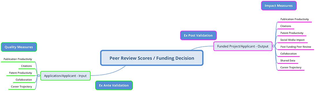 Frontiers | External Tests of Peer Review Validity Via