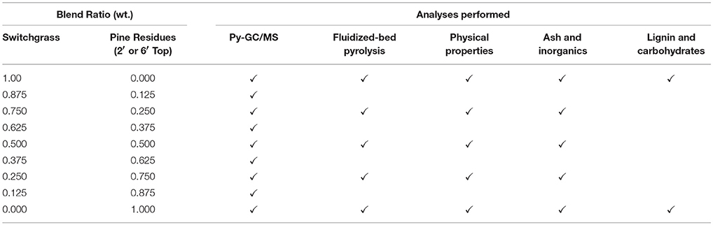 Frontiers | Blended Feedstocks for Thermochemical Conversion