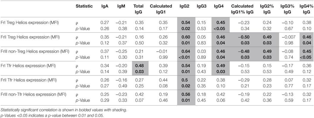 Frontiers   Higher Serum Immunoglobulin G3 Levels May