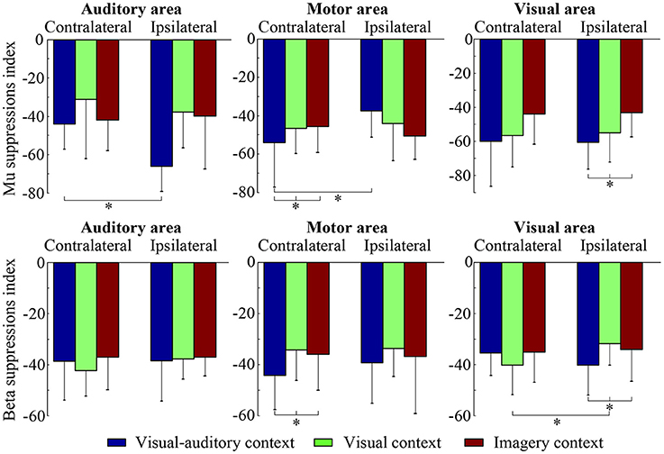 Frontiers   The Study of Visual-Auditory Interactions on