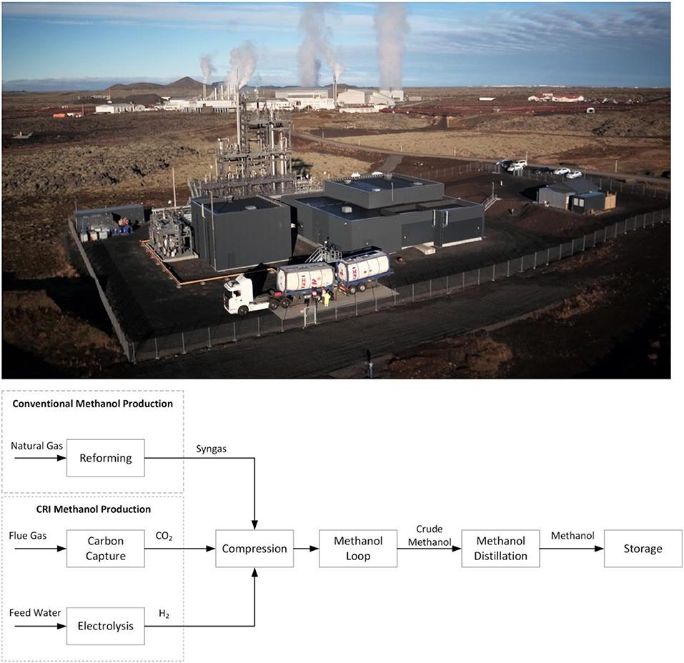 Fchem G on Process Flow Diagram