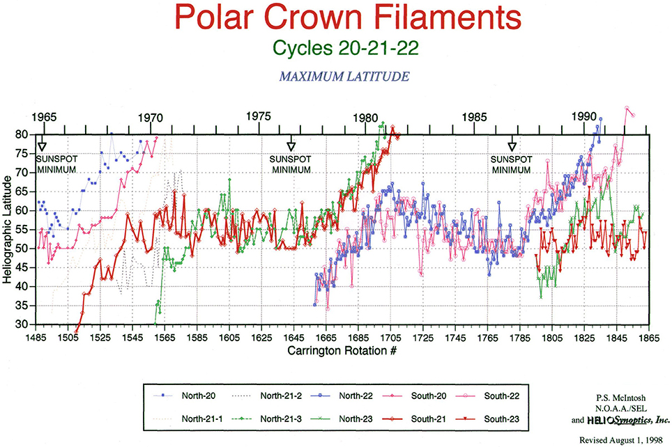 Frontiers   Global Solar Magnetic Field Evolution Over 4 Solar