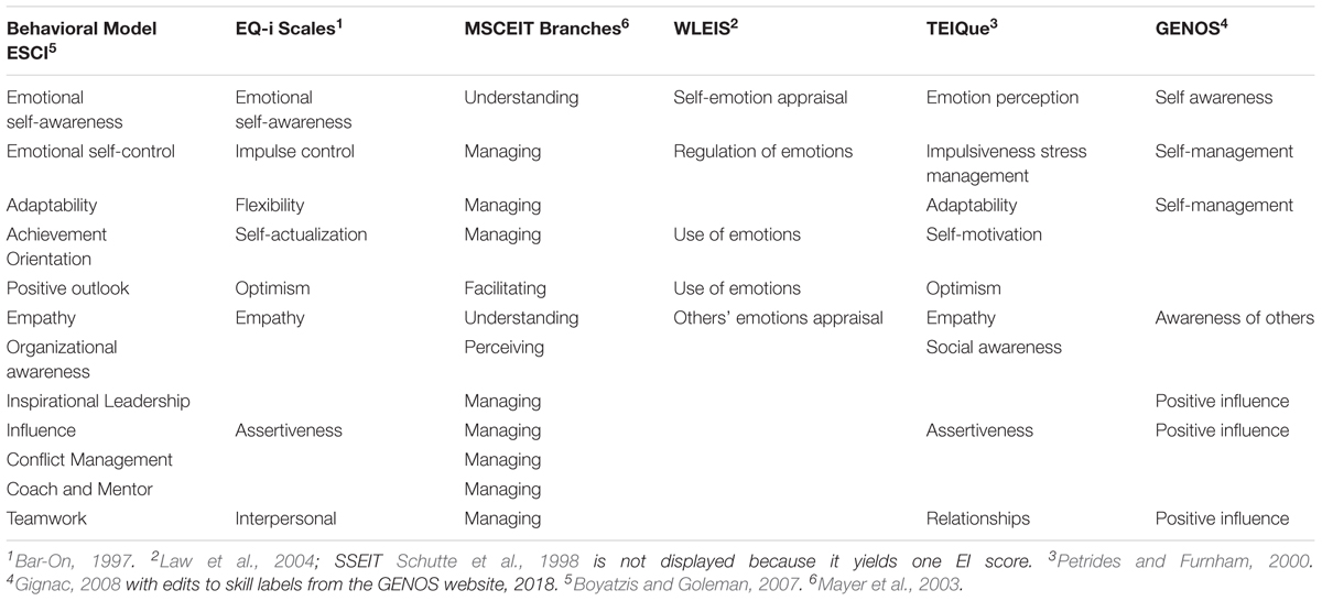 Frontiers | The Behavioral Level of Emotional Intelligence