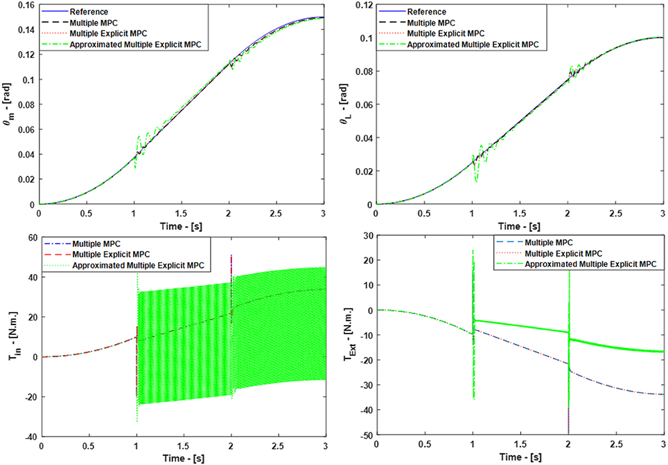 Frontiers   Modeling, Control, and Numerical Simulations of
