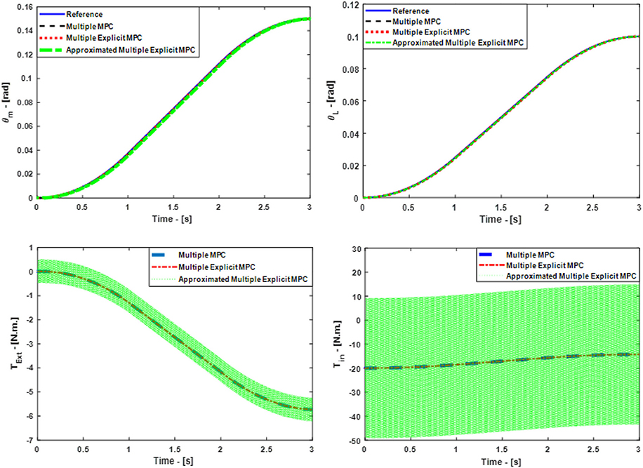 Frontiers | Modeling, Control, and Numerical Simulations of