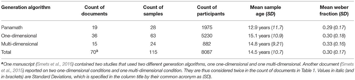 Frontiers | Comparing Numerical Comparison Tasks: A Meta-Analysis of