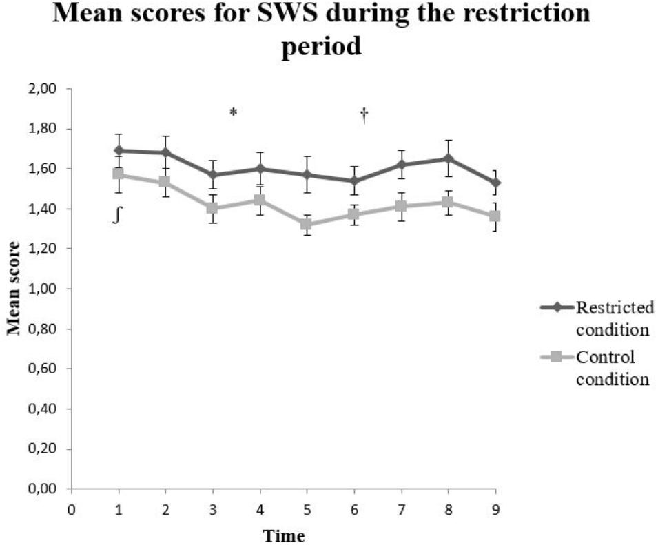 Frontiers | Smartphone Restriction and Its Effect on Subjective