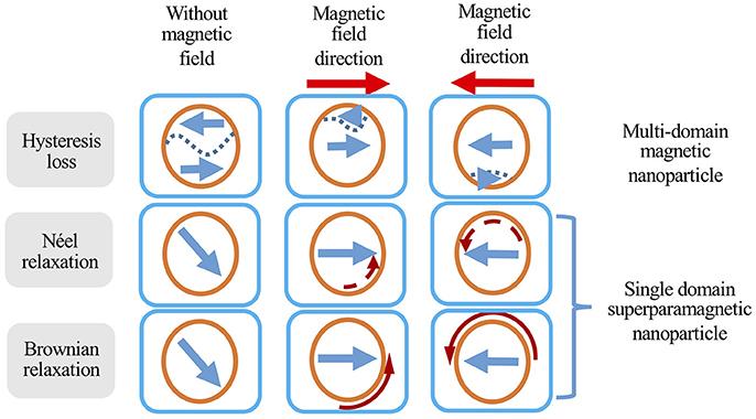 Magnetic Hyperthermia – Resonant