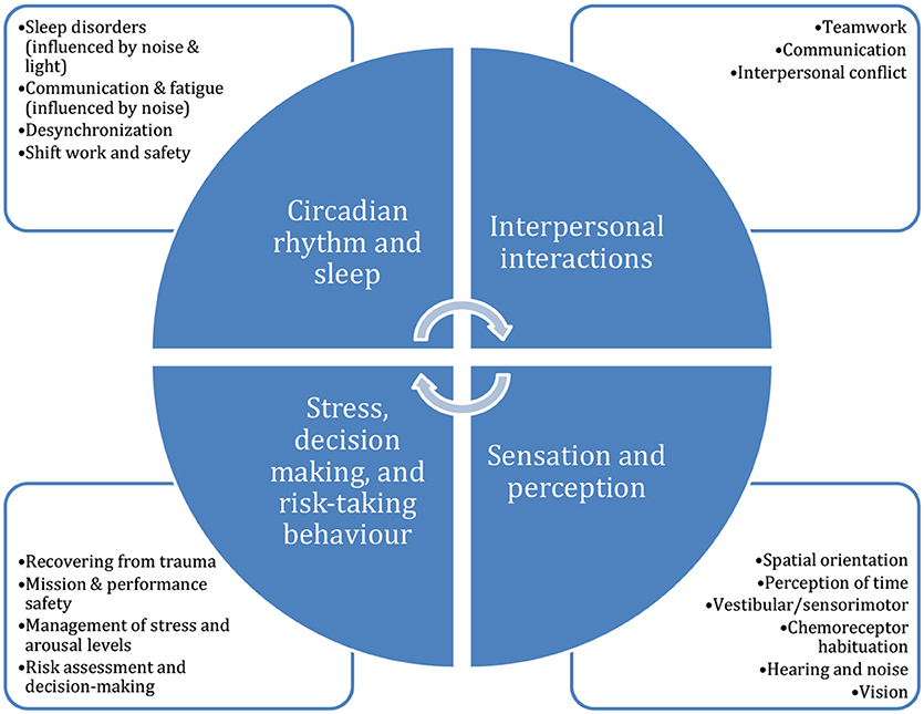 Frontiers | Expedition Cognition: A Review and Prospective of