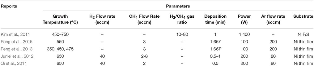 Frontiers   Qualitative Analysis of Growth Parameters for
