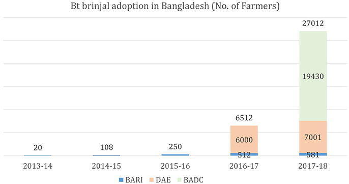 Frontiers | Bt Eggplant Project in Bangladesh: History