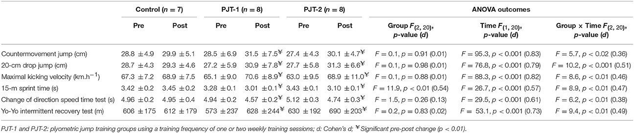 Frontiers | Effects of Different Plyometric Training