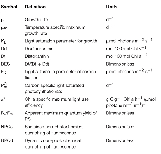 Frontiers | The Role of Sustained Photoprotective Non