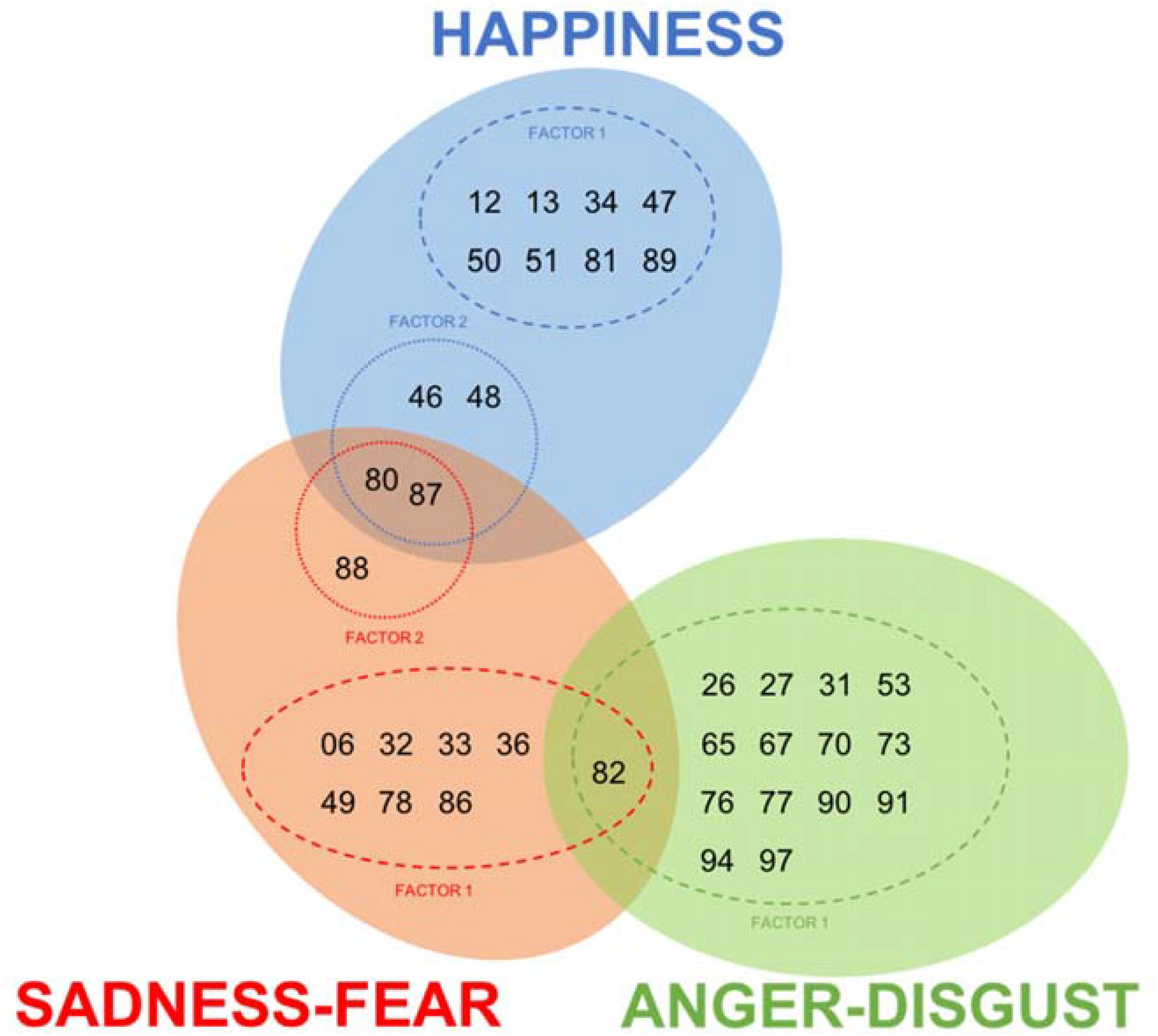 Frontiers | Anthropomorphic Design: Emotional Perception for