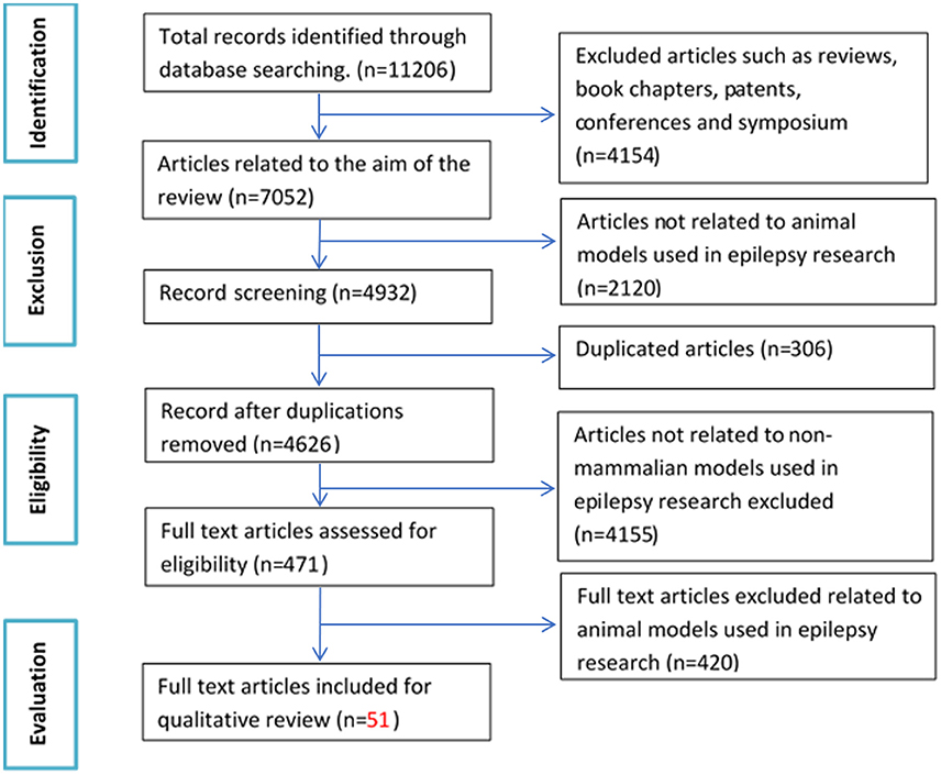 Frontiers | A Systematic Review on Non-mammalian Models in