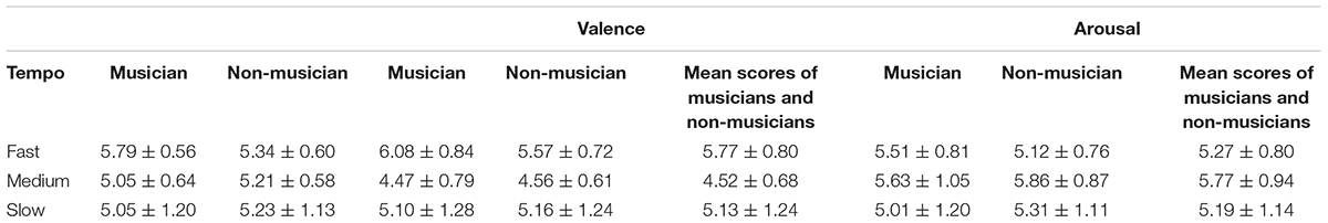 Frontiers | Effects of Musical Tempo on Musicians' and Non