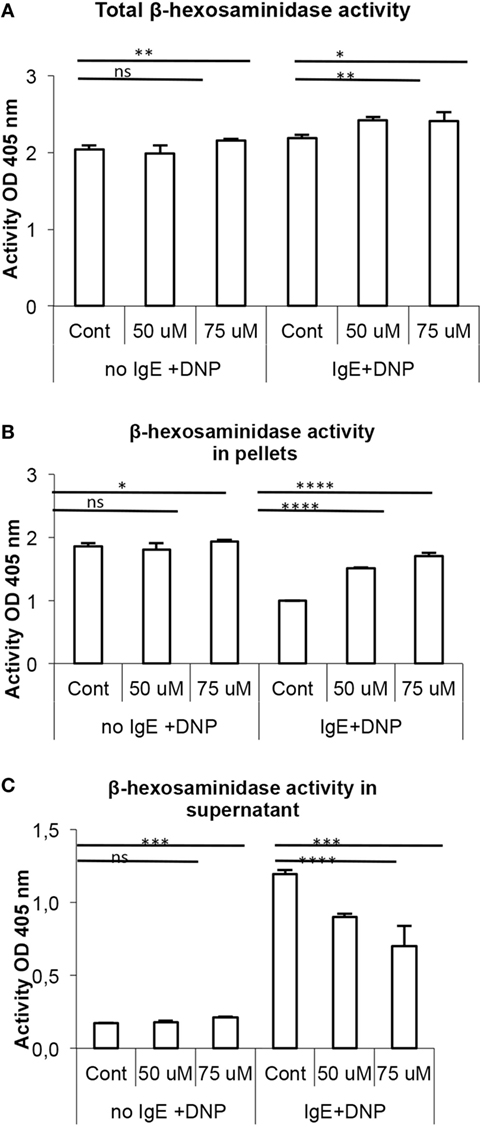 Frontiers   Mitogen-Activated Protein Kinase Signaling