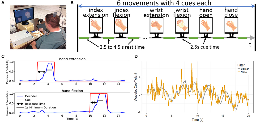 Frontiers | A Characterization of Brain-Computer Interface