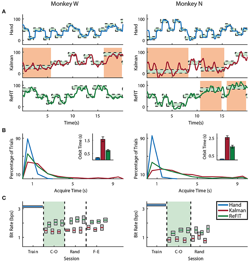 Frontiers   Cortical Decoding of Individual Finger Group Motions
