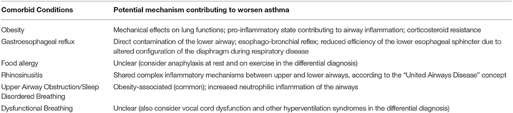 Frontiers | Difficult vs  Severe Asthma: Definition and