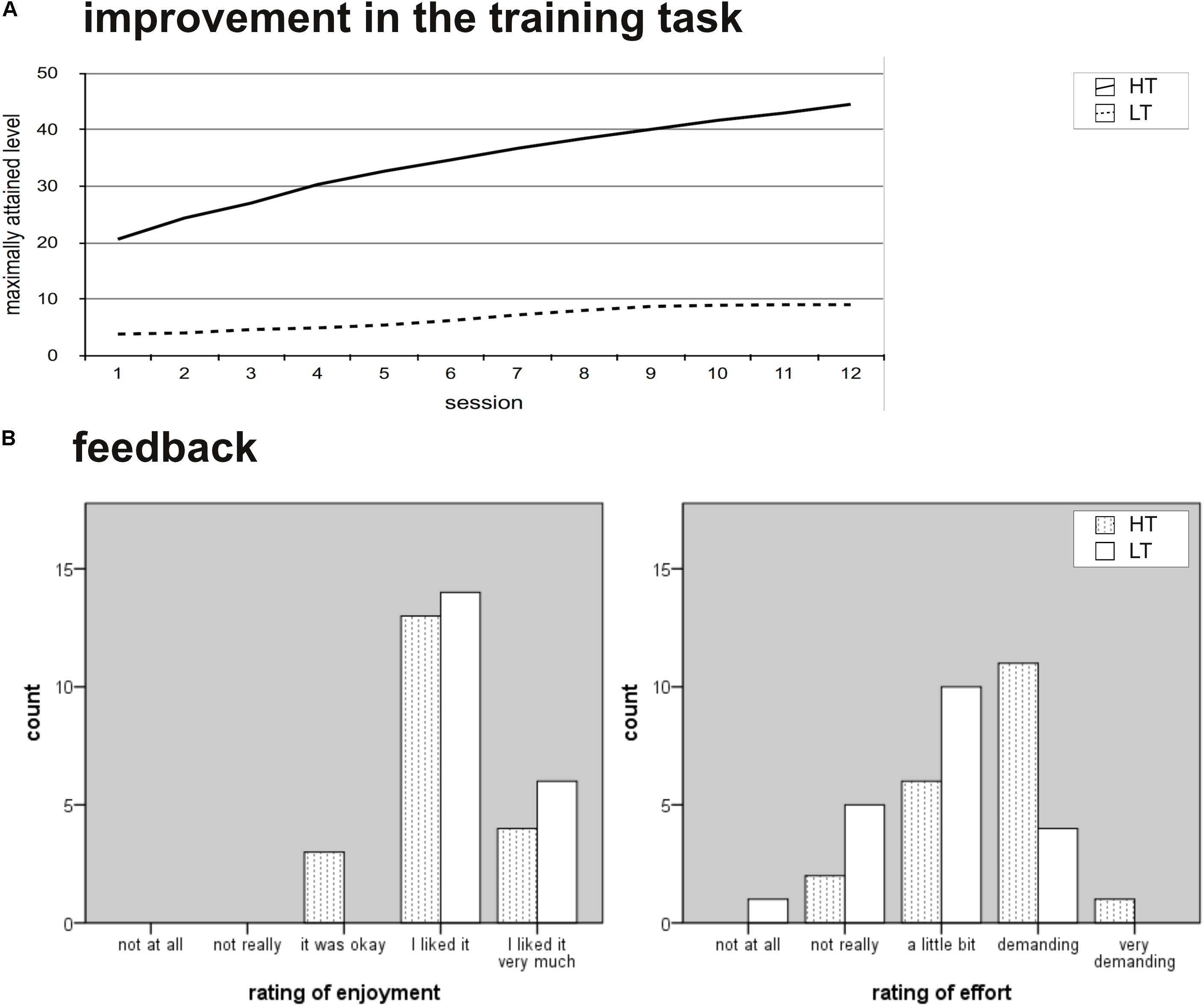 Executive Function Not Panacea For >> Frontiers Wome Theory Based Working Memory Training A Placebo