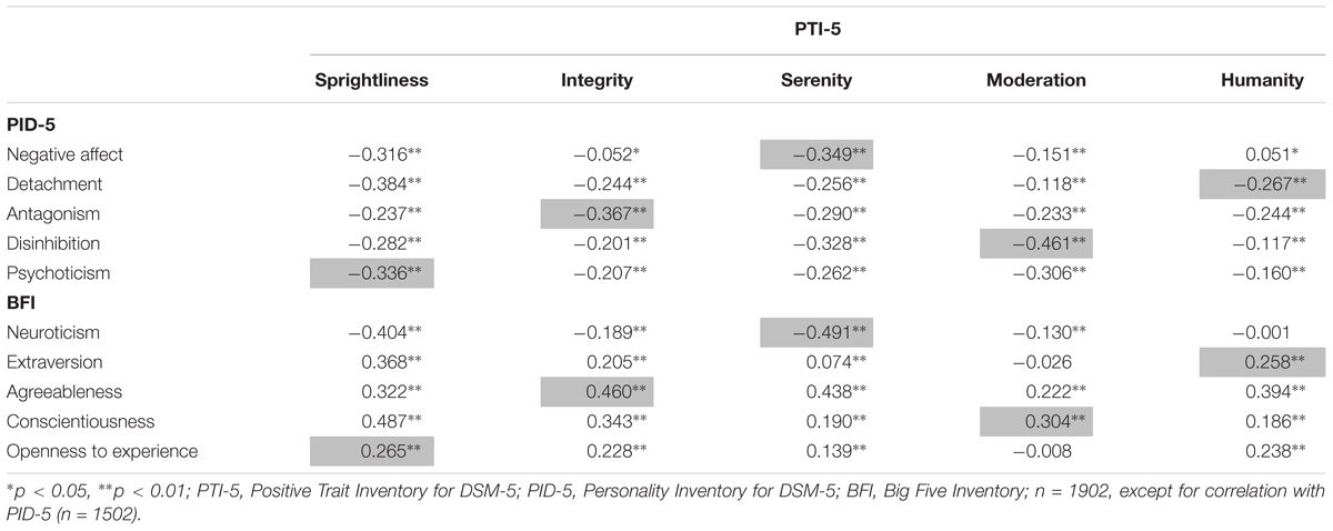 Frontiers   The Positive Personality Model (PPM): Exploring a New