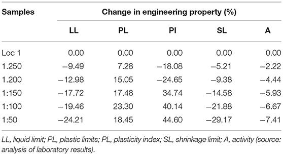 Frontiers   Characterization of Engineering Properties of