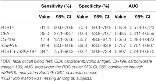 Frontiers Diagnostic Value Of Methylated Septin9 For Colorectal Cancer Detection Oncology