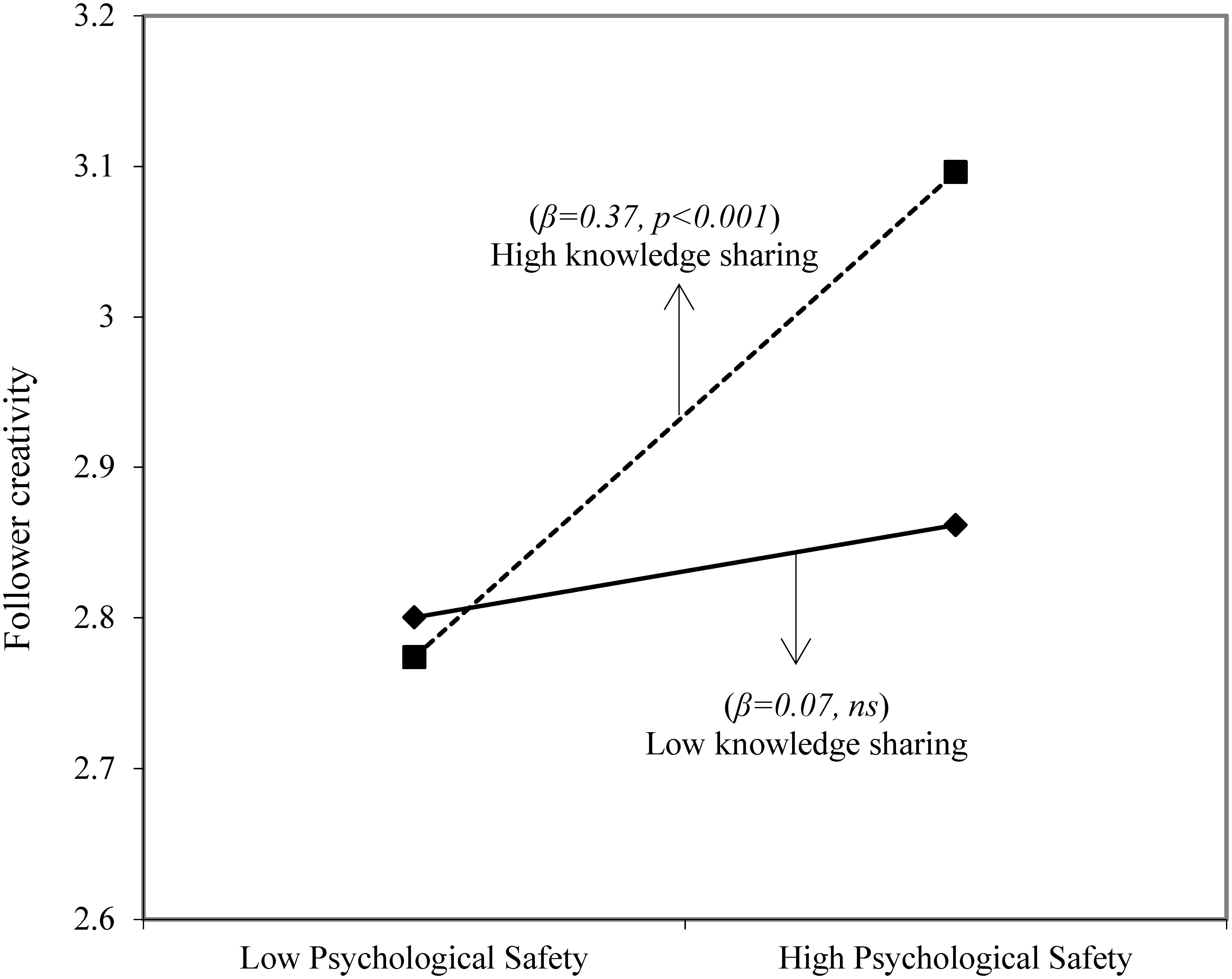 Frontiers | Humble Leadership, Psychological Safety, Knowledge