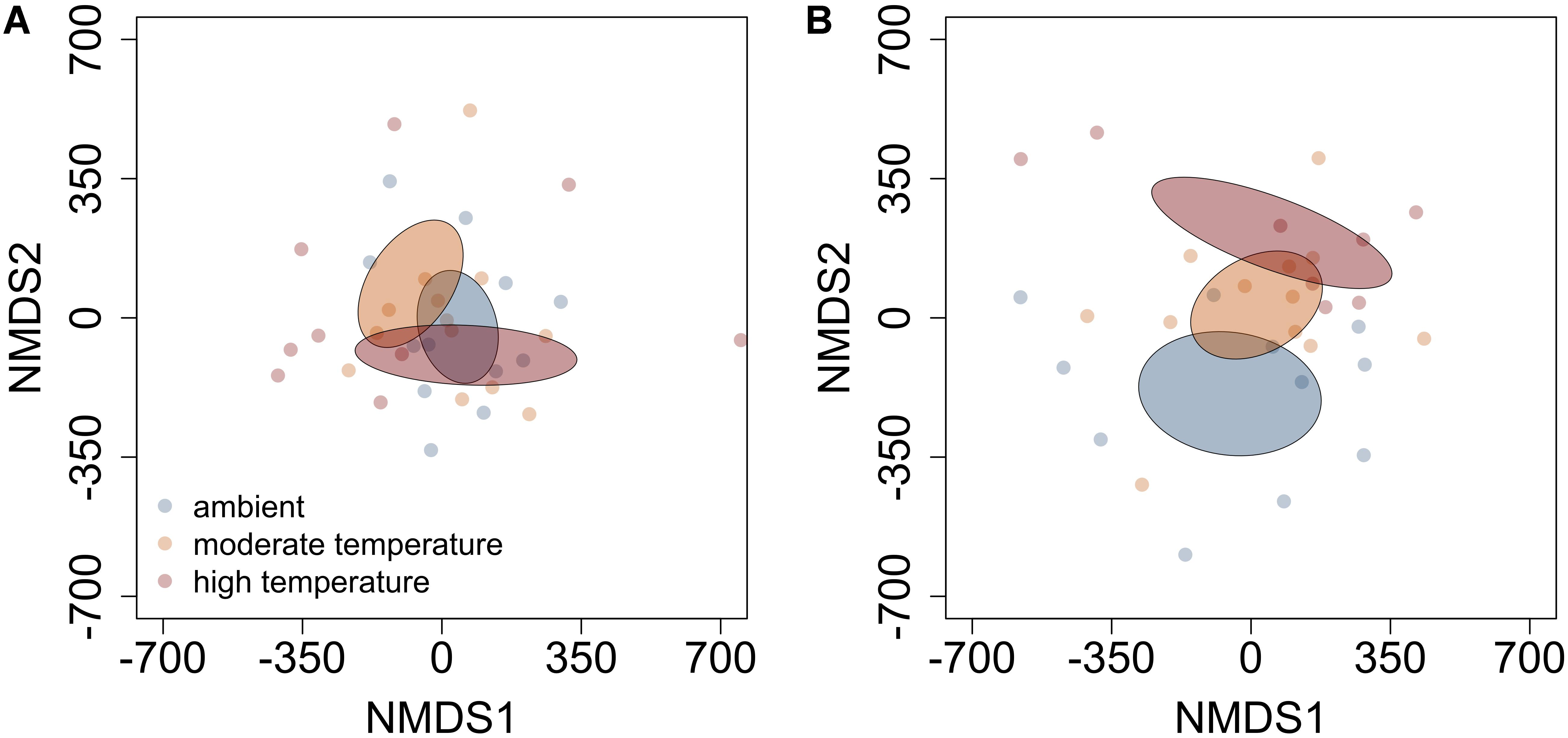 Frontiers | Combinations of Abiotic Factors Differentially