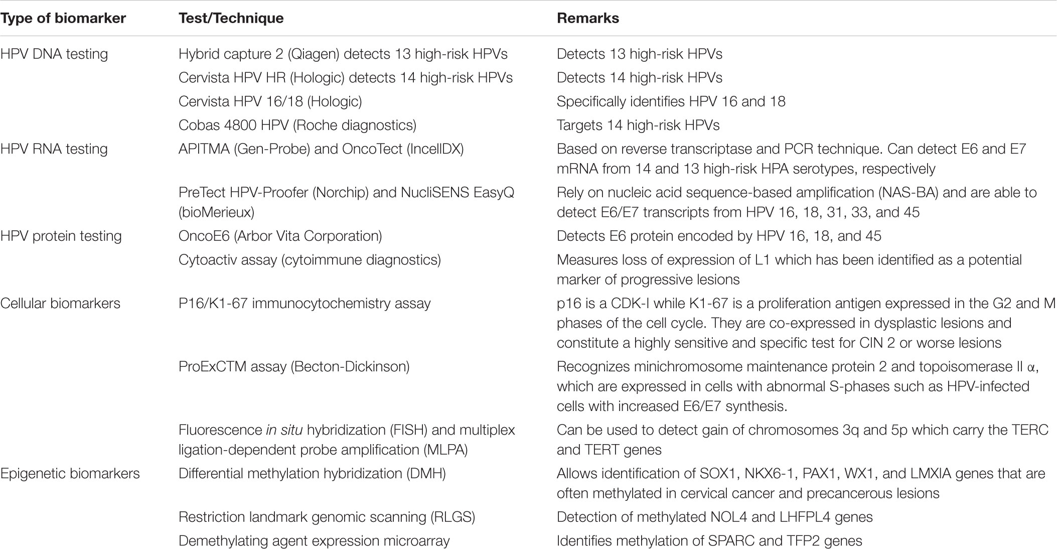 hpv high risk amplified probe sarcoma cancer recurrence