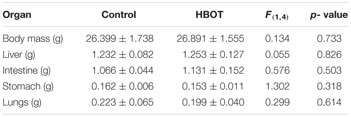 Literature Review Hbot Is Not >> Frontiers Hyperbaric Oxygen Increases Stem Cell Proliferation