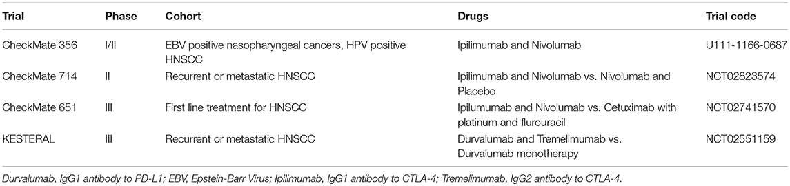 Frontiers | Immune Checkpoint Inhibition in Head and Neck Cancer
