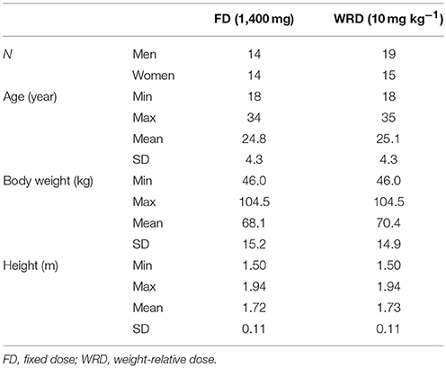 Frontiers   Pharmacokinetics of β-Alanine Using Different