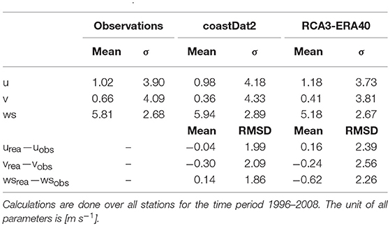 Frontiers   Long-Term Mean Circulation of the Baltic Sea as