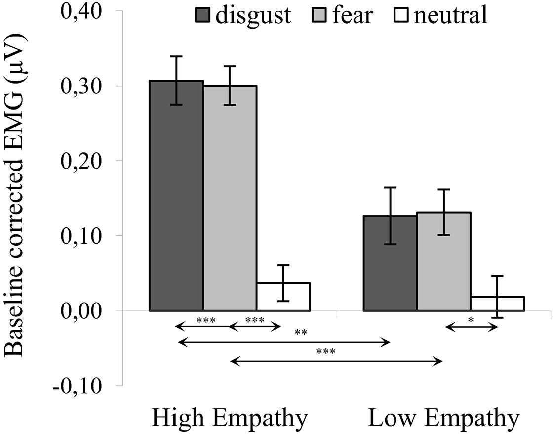 Frontiers | Empathy in Facial Mimicry of Fear and Disgust