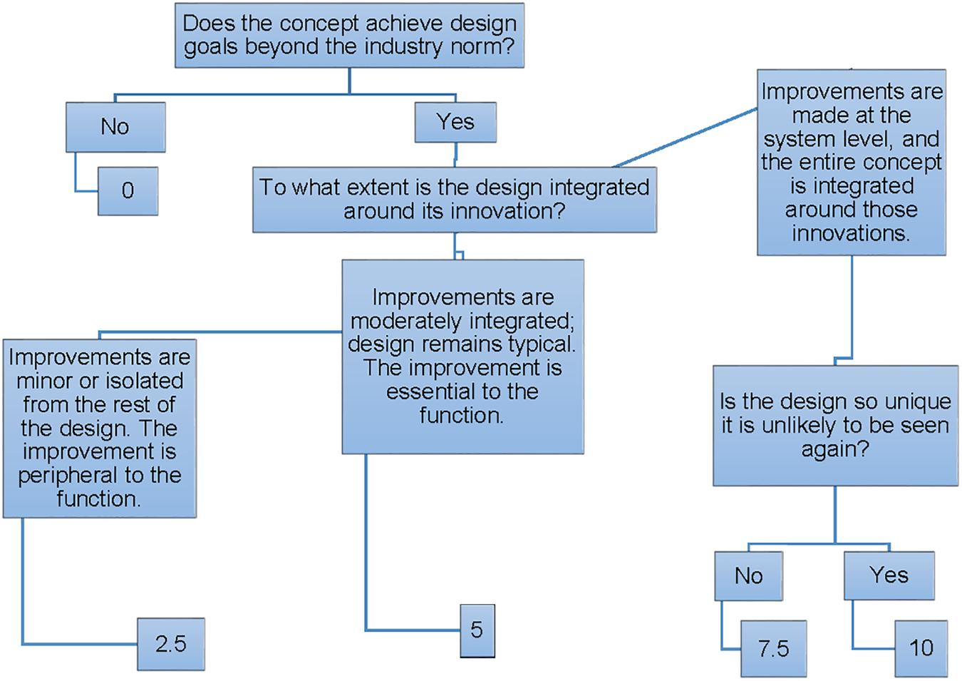 Frontiers A Decision Tree Based Methodology For Evaluating Creativity In Engineering Design Psychology