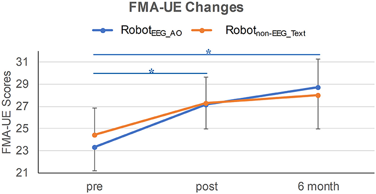 Frontiers | Differentiated Effects of Robot Hand Training