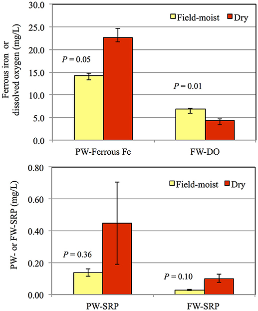 Frontiers | Phosphorus Mobilization in Flooded Riparian