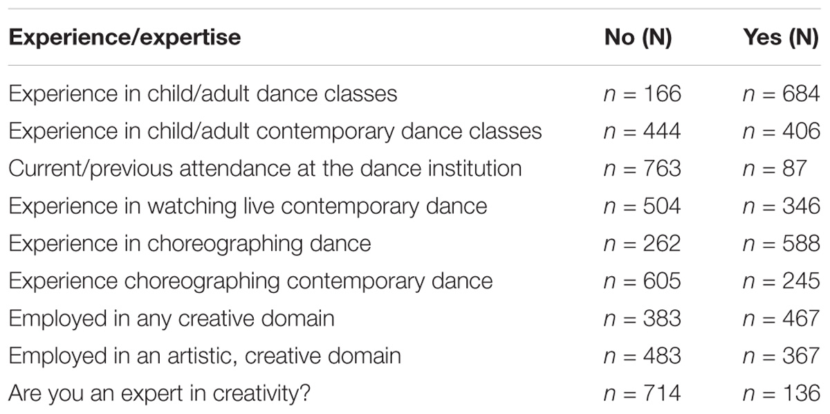 Frontiers Expertise In Evaluating Choreographic Creativity