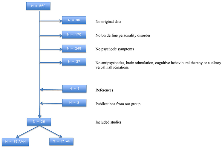 Literature review borderline personality disorder
