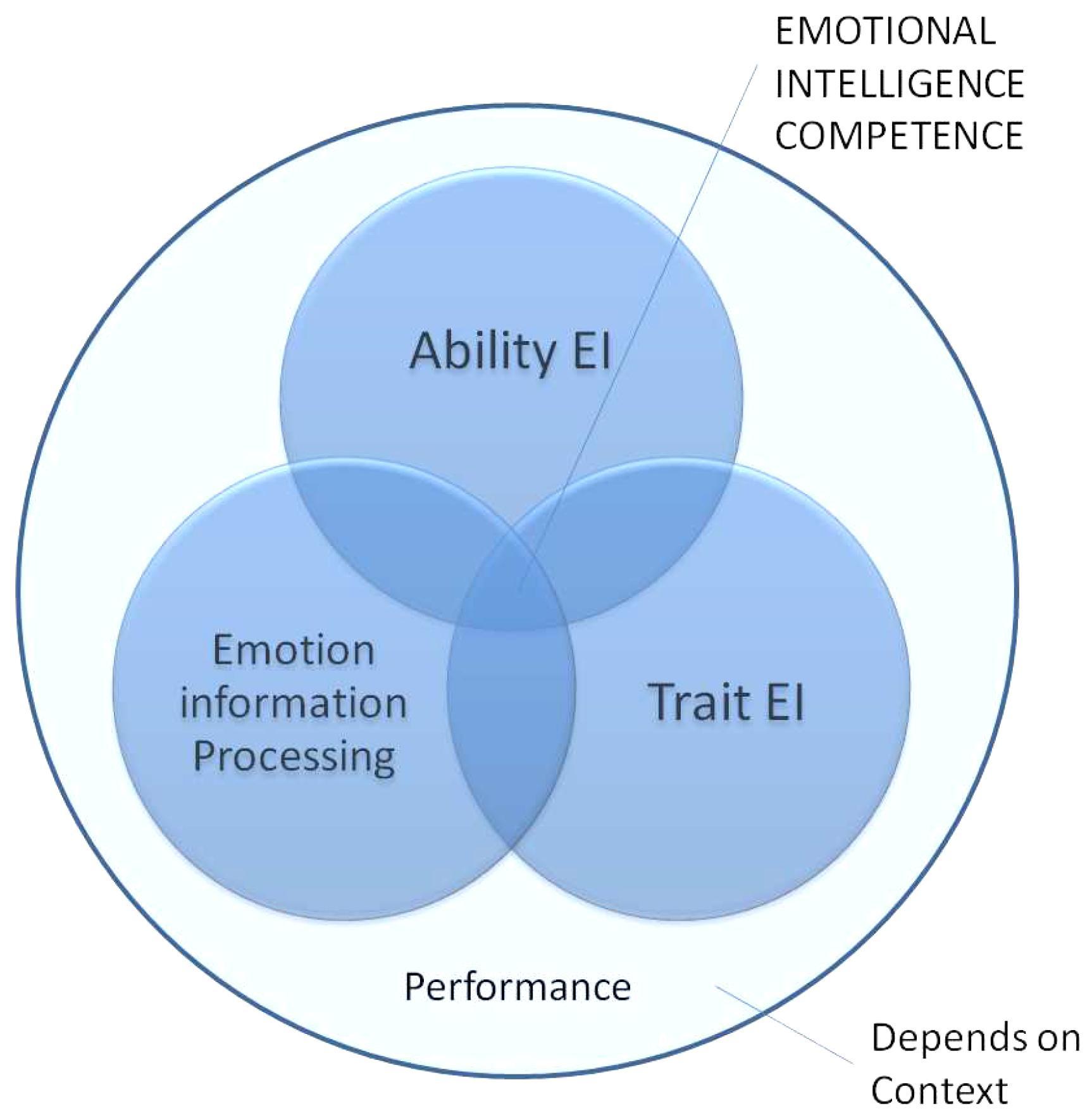 emotional intelligence in everyday life beck john h