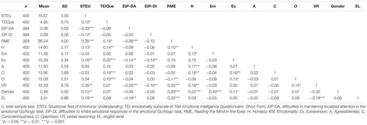 Frontiers | Enhancing the Prediction of Emotionally