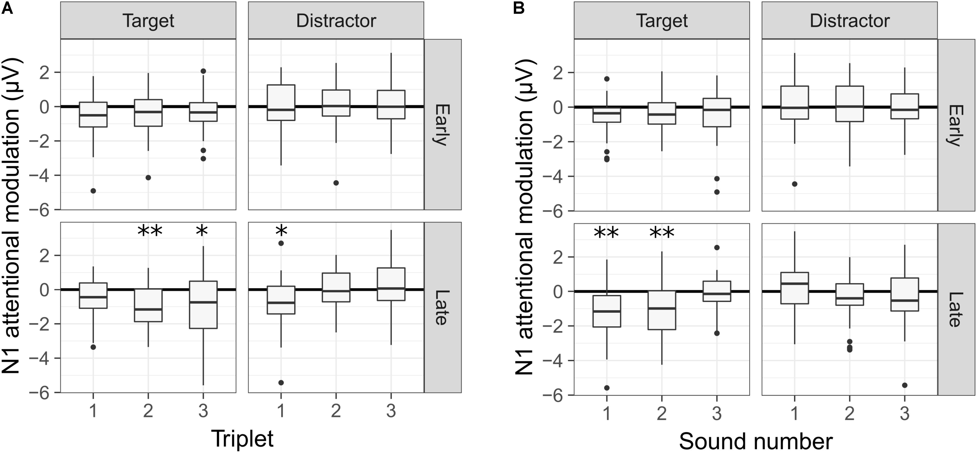 Frontiers   Auditory Stream Segregation and Selective