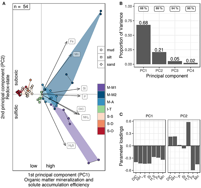 Frontiers | Solute Reservoirs Reflect Variability of Early