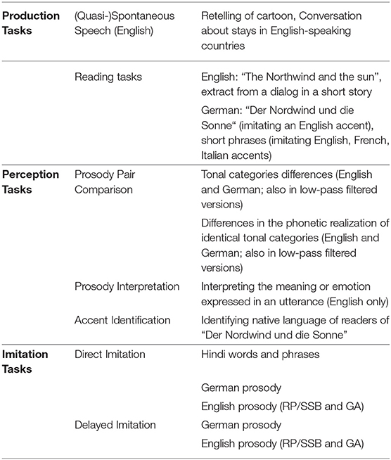 Frontiers | Phonetic Convergence, Language Talent